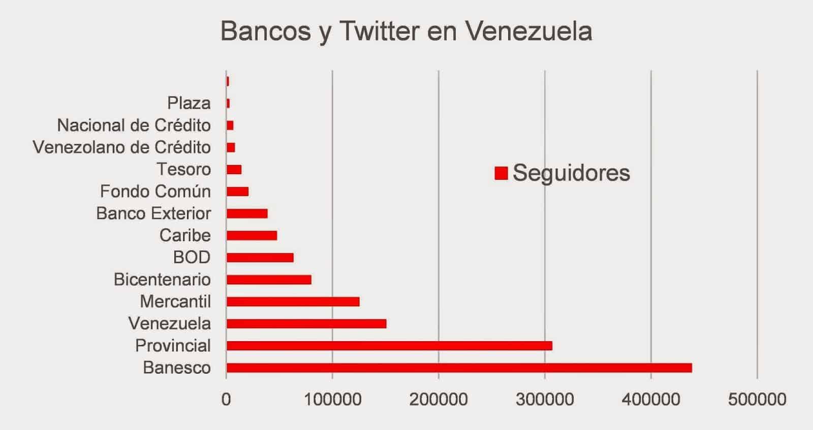 Seguidores de cuentas en Twitter de bancos venezolanos.