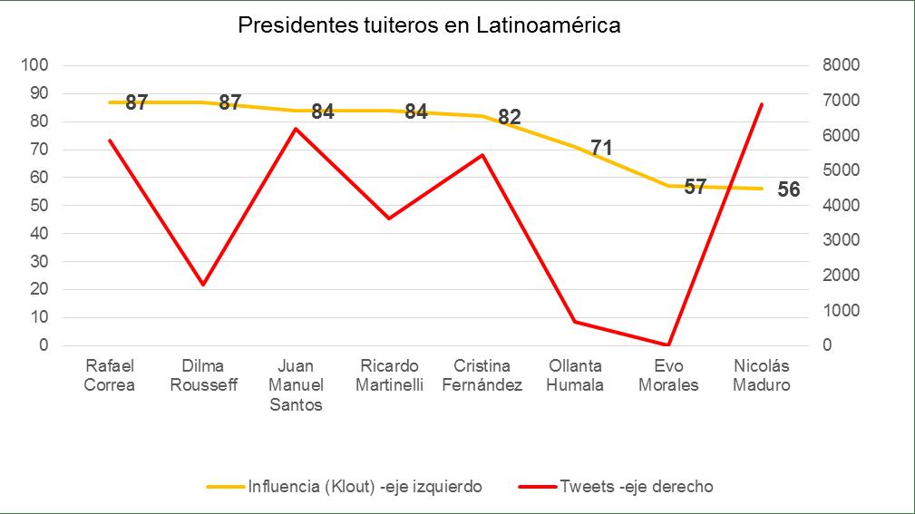 Influencia y seguidores de presidentes latinoamericanos.