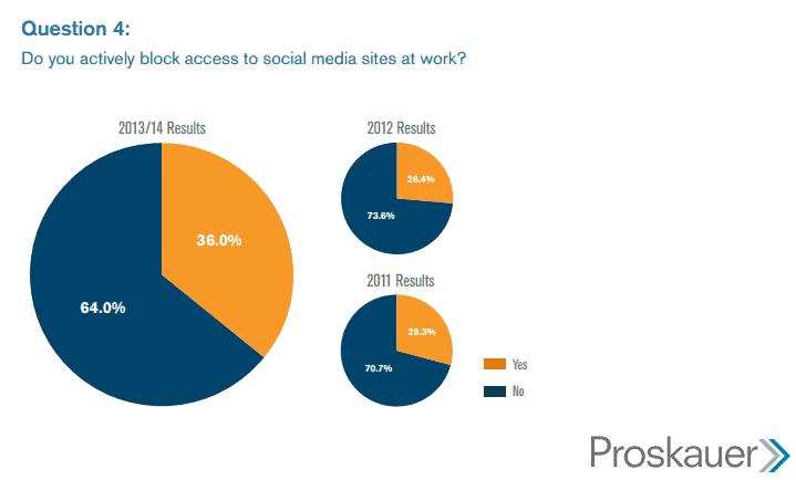 Respuesta a la pregunta: ¿Se le permite acceso a los empleados a las redes sociales para usos diferentes a los de trabajo? (Todos, Algunos, Ninguno)