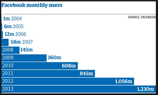 Estadísticas de Facebook de 2004 al 2013.