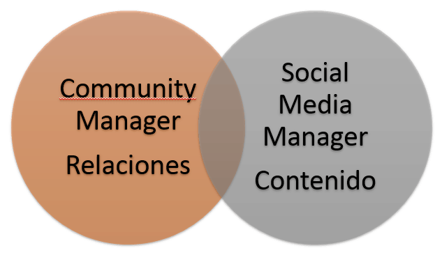 Social media manager y community manager