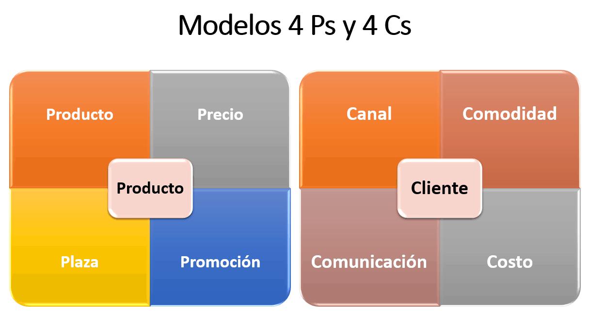 Modelos_4P_y_4C