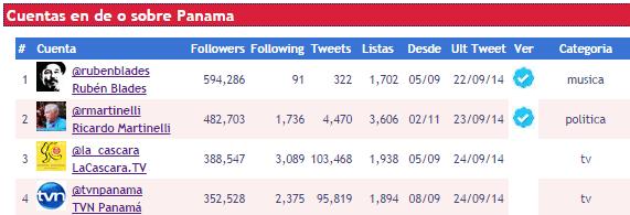 Top_4_twitter_panama