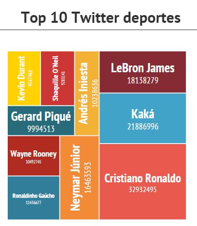 Top_10_twitter_deportes_mundo