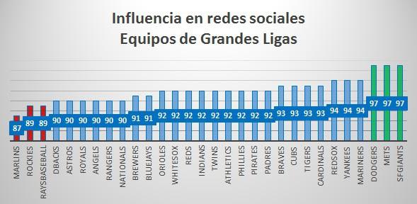 Influencia de equipos de Grandes Ligas medida en términos de Klout