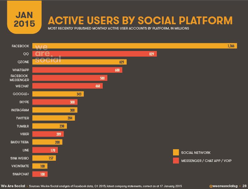 Active_users_enero_2015