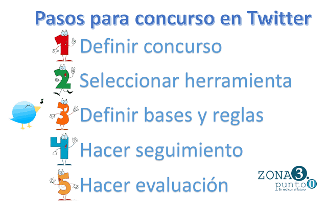5_pasos_para_un_concurso_en_Twitter