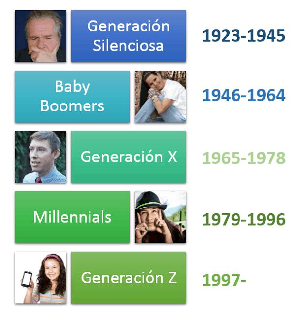 Nombre de las generaciones de acuerdo a los años de nacimiento