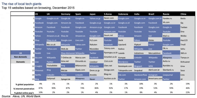 Goldman_Sachs_top_web_pages_2015 def
