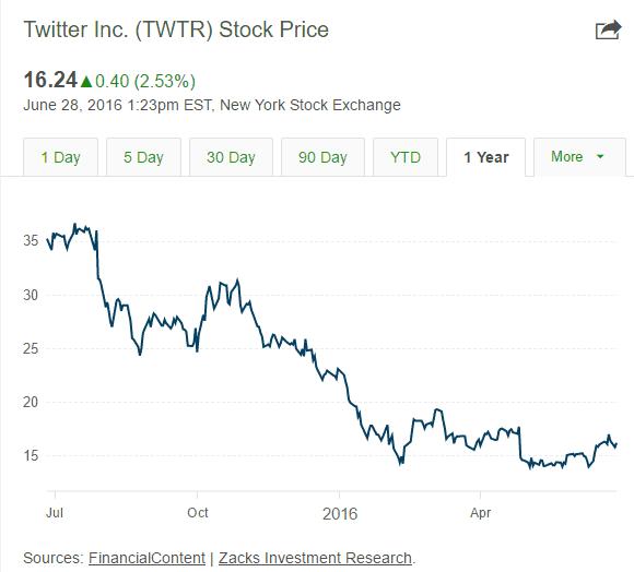 Twitter_stock_market_2016