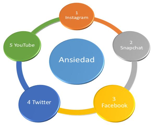 Círculo_de_la_ansiedad