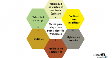 Criterios para seleccionar plantilla Wordpress