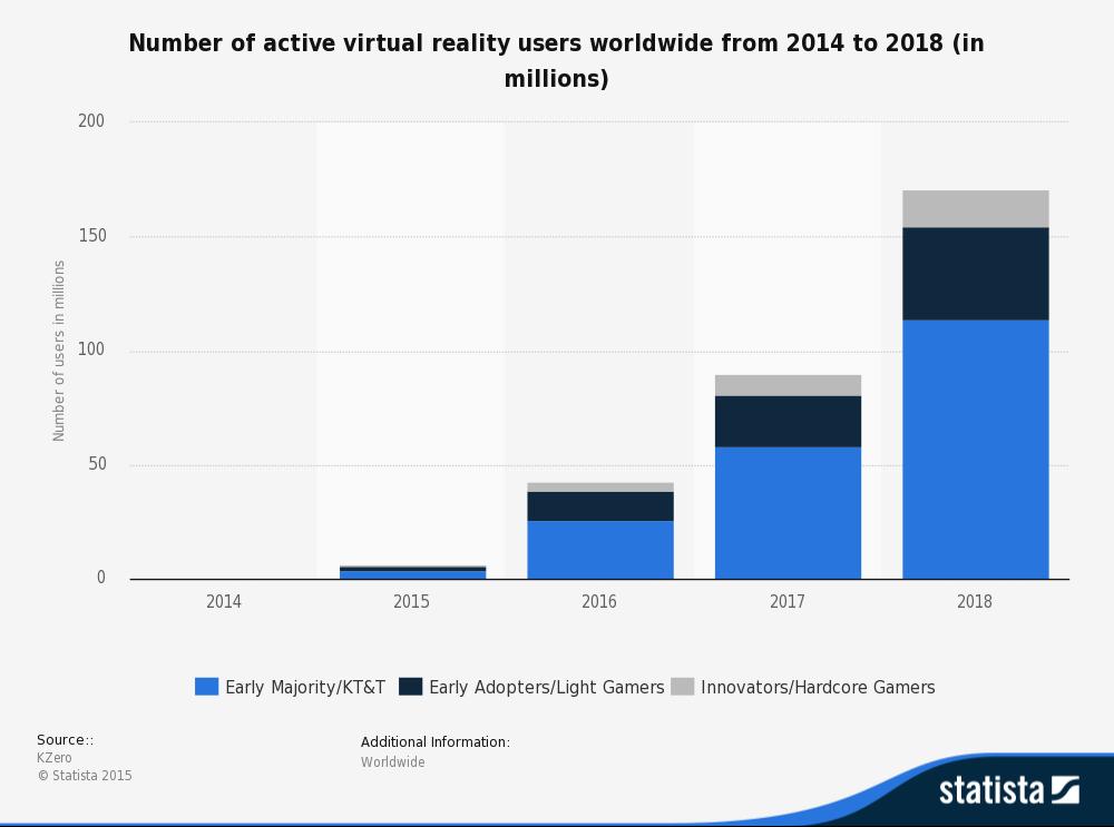 Crecimiento de la realidad virtual